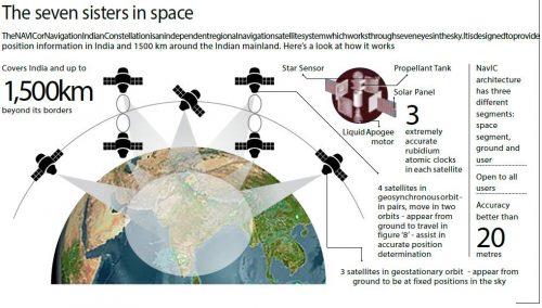 NavIC-Navigation System by ISRO