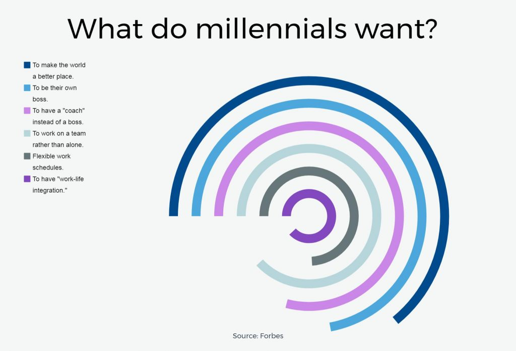 Can Millennials become Leaders