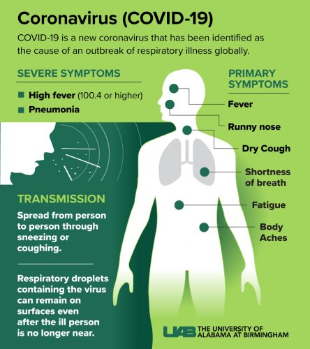 Two new symptoms discovered for coronavirus