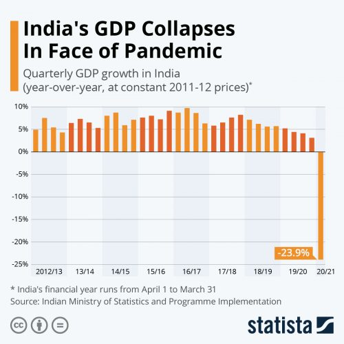 Reason of how GDP collapses in face of pandemic